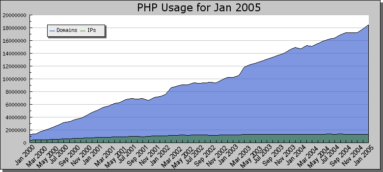 http://static.php.net/www.php.net/images/stats/phpstats-200501.png