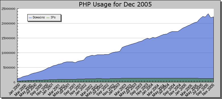 phpstats-200512.png