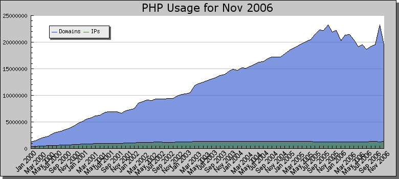 PHP Usage