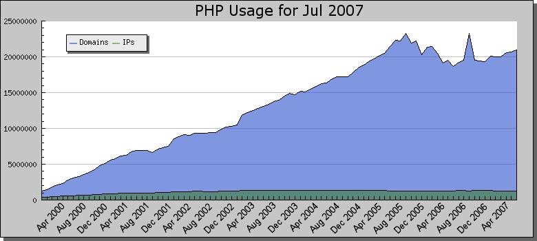 thống kê của netcraft
