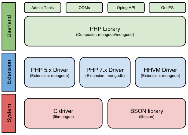 Php architecture manual architecture diagram ccuart Gallery